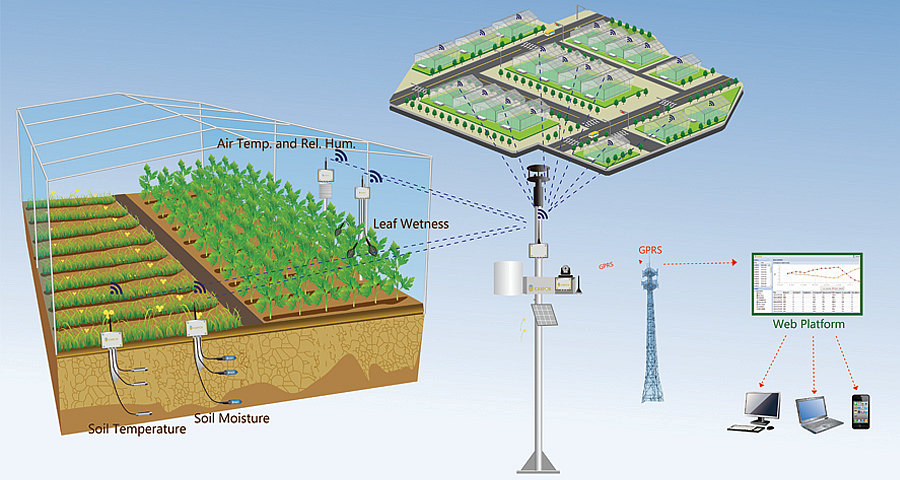 Caipos Gmbh Wireless Soil Moisture And Climate
